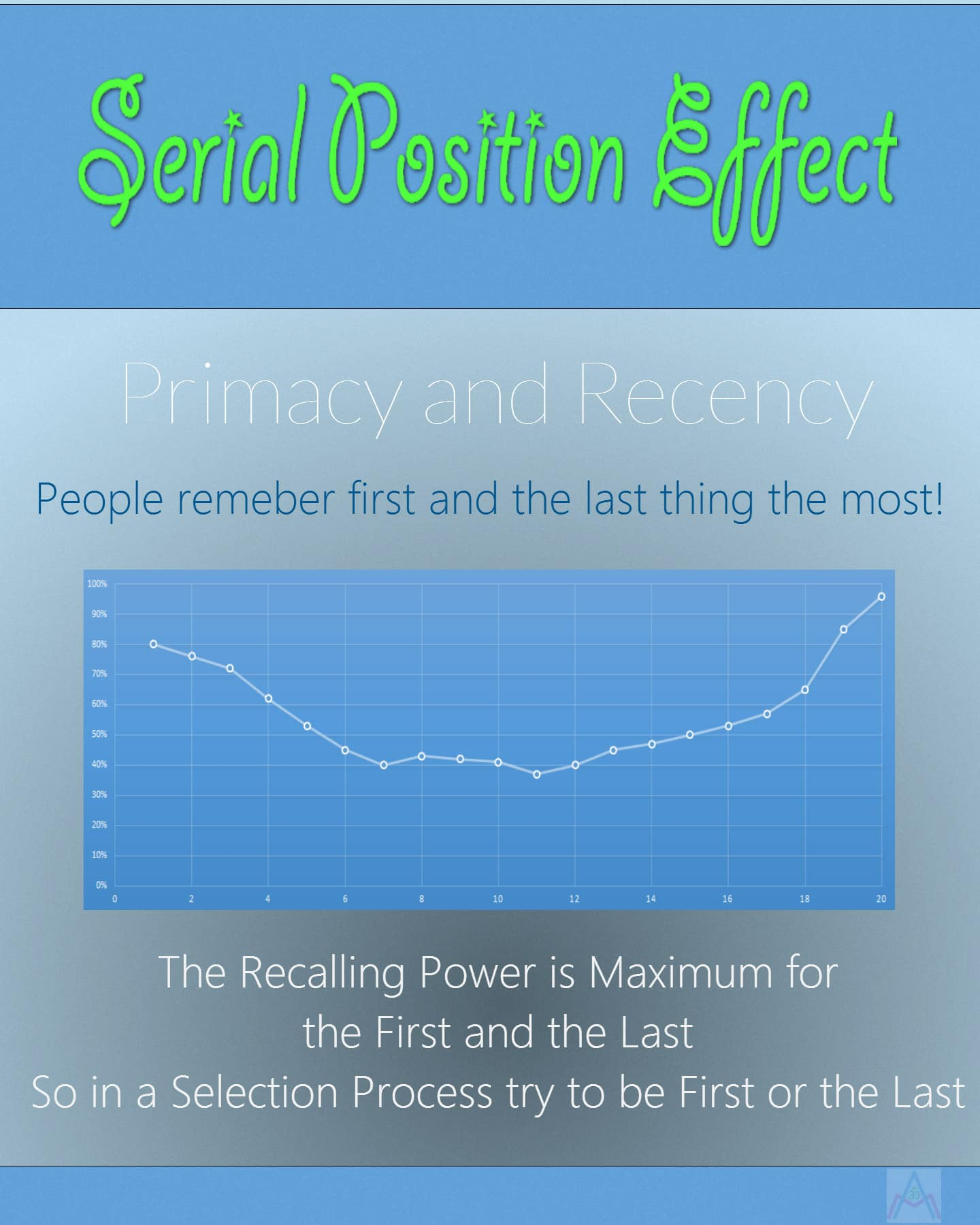 Serial Position Effect Infographic